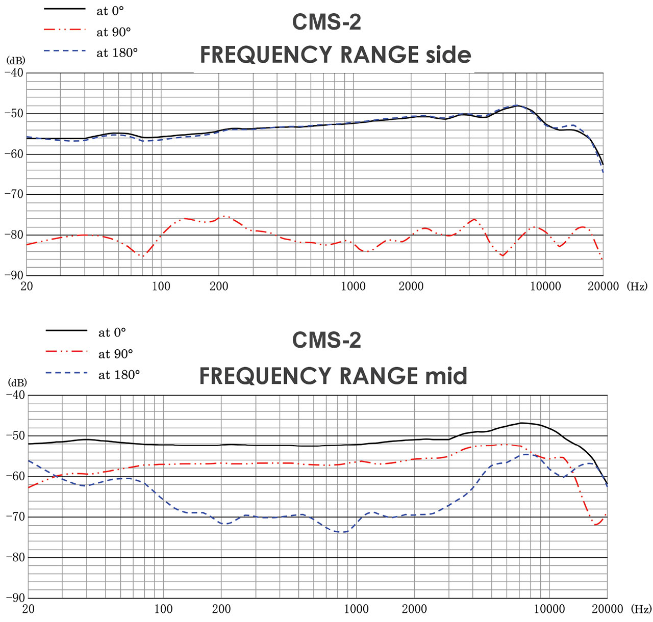 CMS-2 Frequency Response Side and Mid