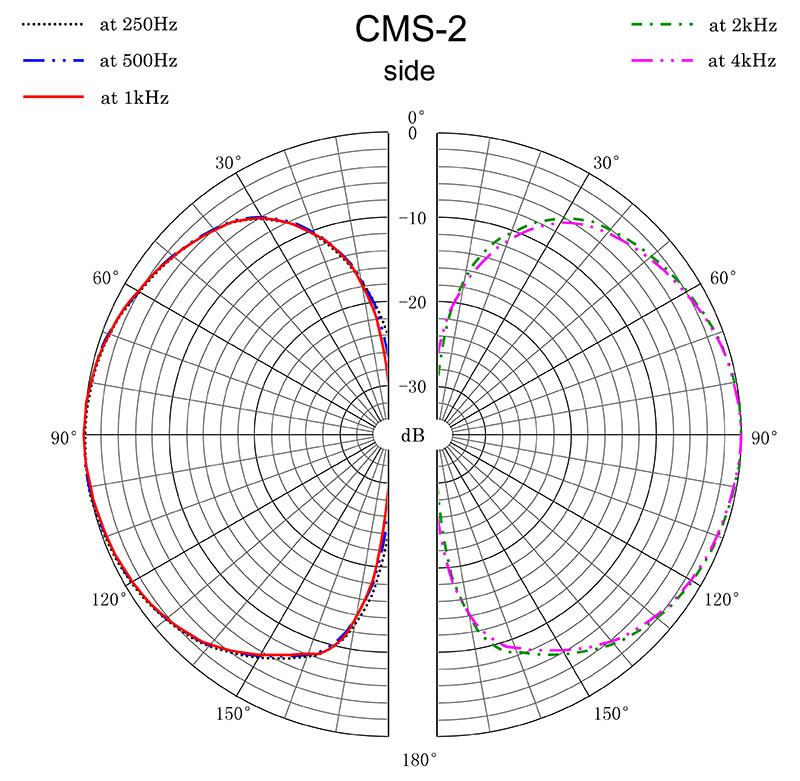 CMS-2 Polar Response