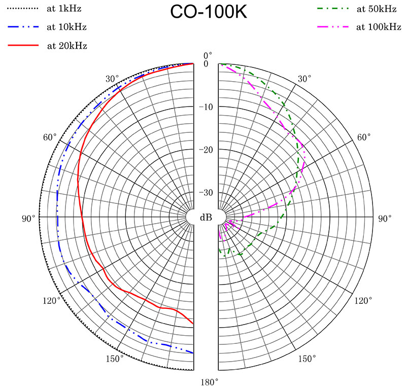 CO-100K Polar Diagram