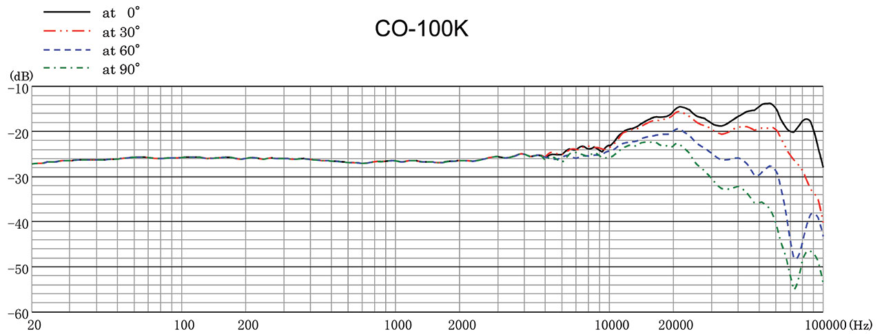 CO-100k Frequency Response