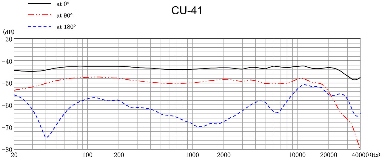 CU-41 Frequency Response