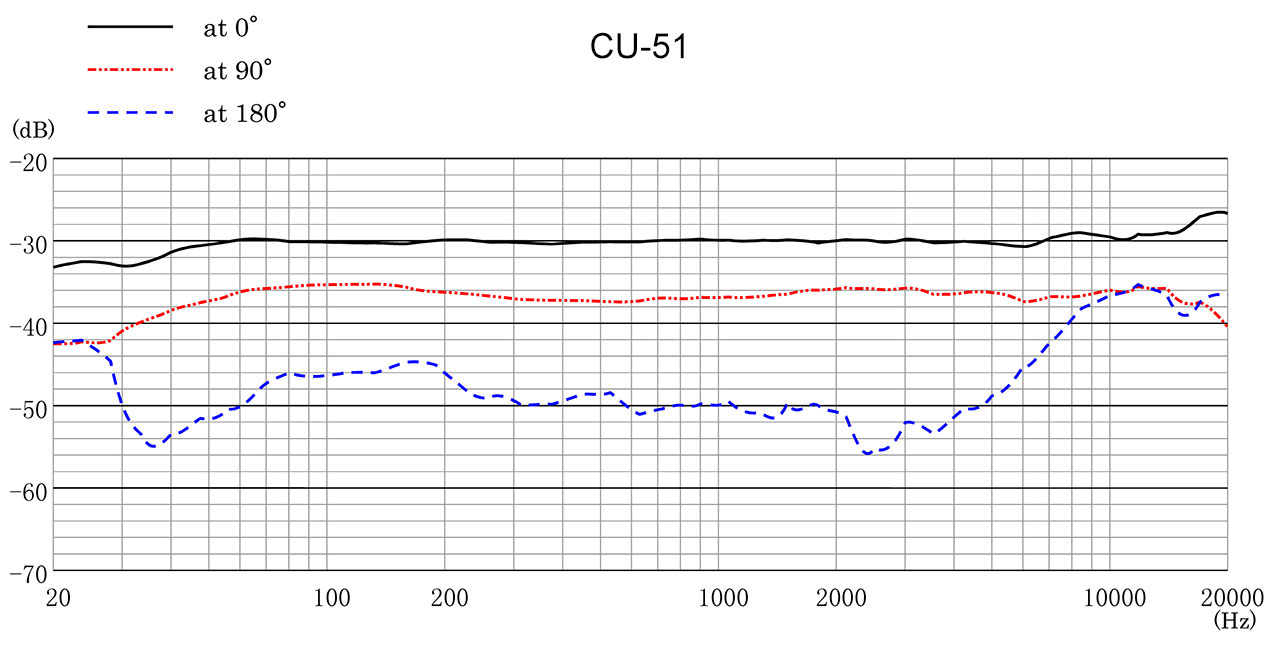 CU-51 Frequency Response