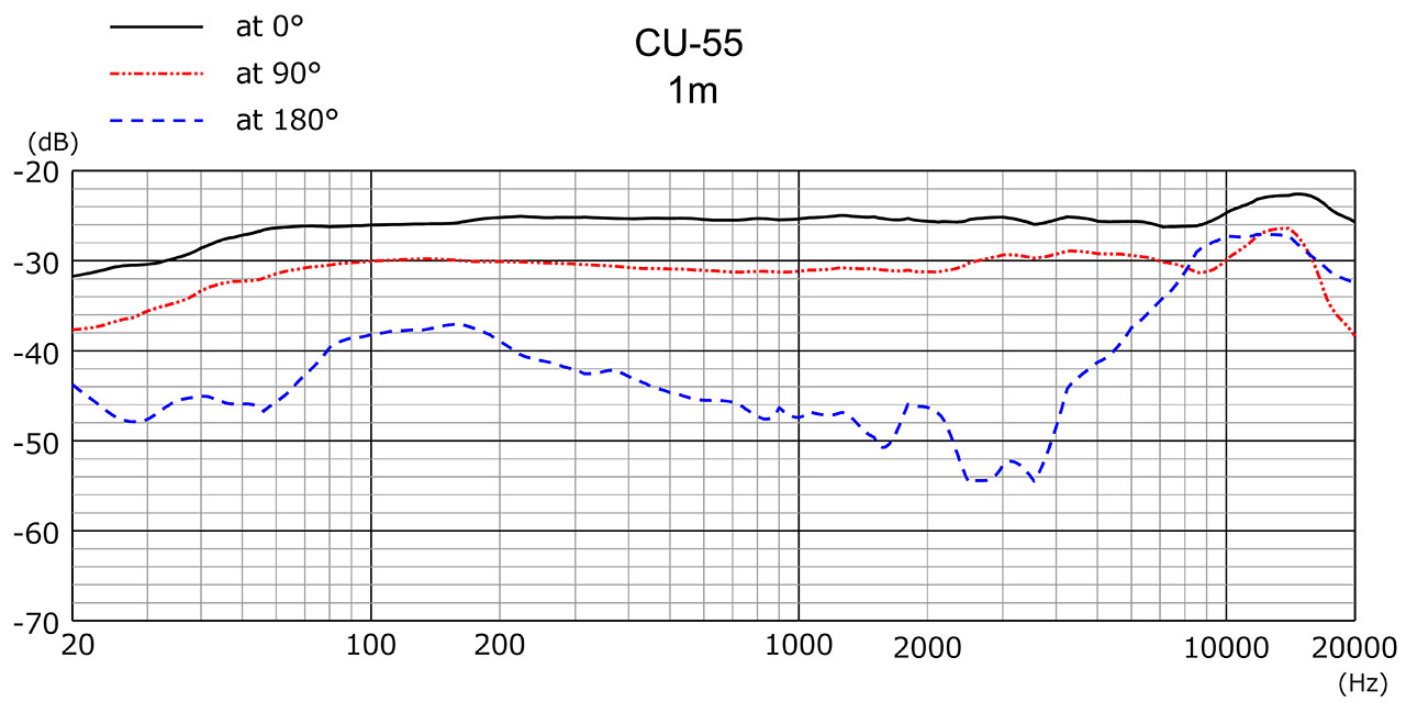 CU-55 Frequency Response 1m