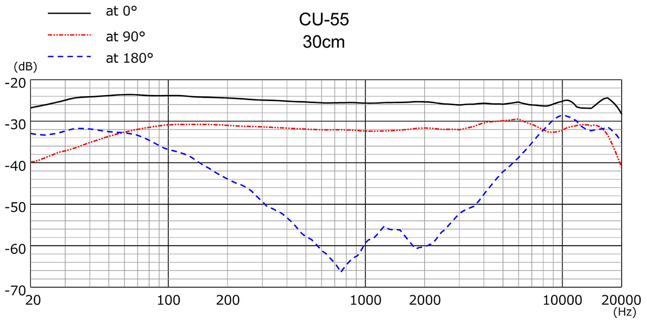 CU-55 Frequency Response 30cm