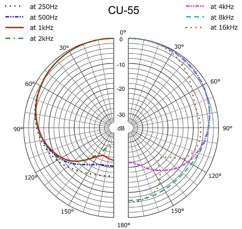 CU-55 Polar Response