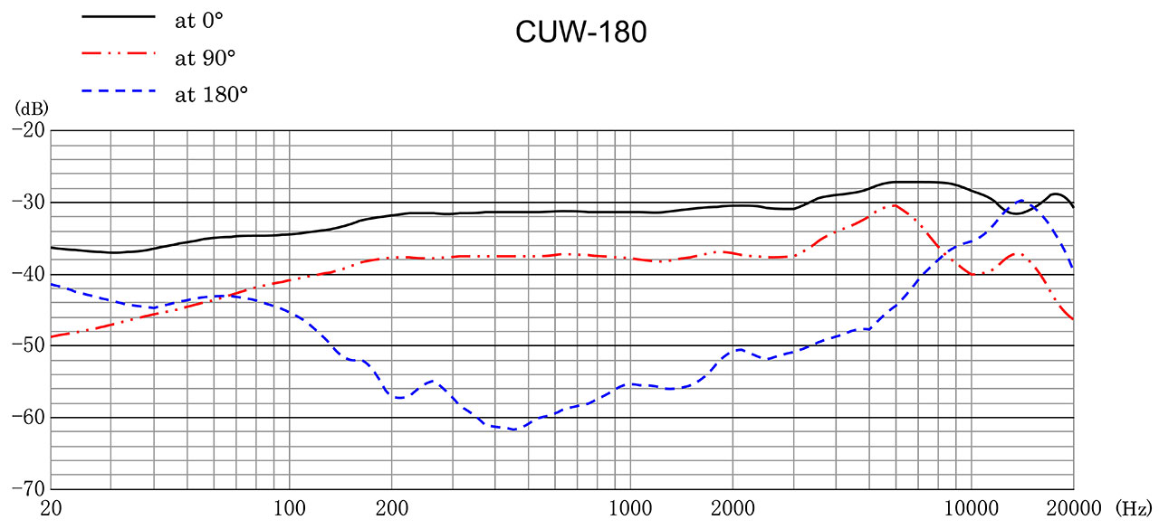 CUW-180 Frequency Response
