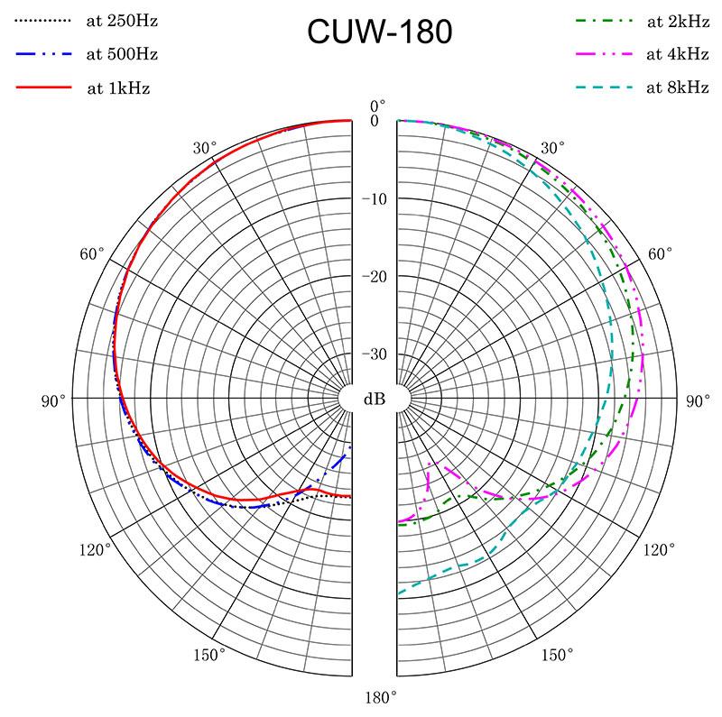 CUW-180 Polar Response