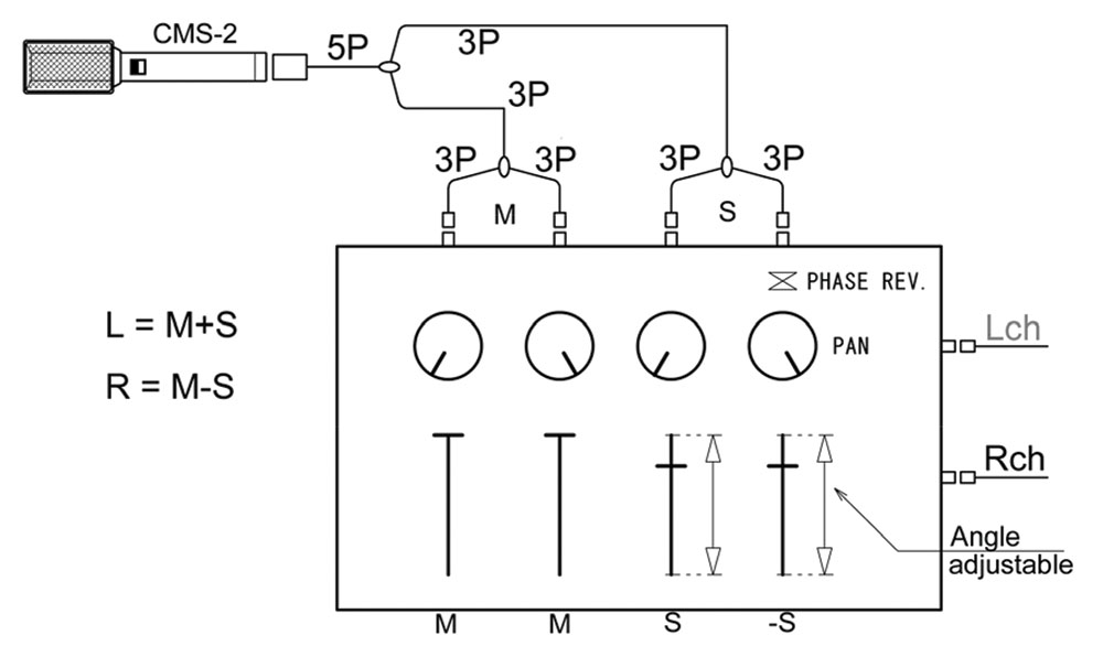 CMS-2 M-S Mixer Decoding