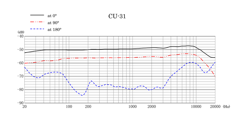 CU-31 Frequency Response