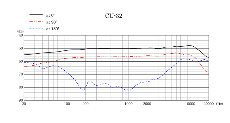 CU-32 Frequency Response